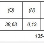 Nghiên cứu thực nghiệm: Lò khí hóa xuôI chiều liên tục vỏ trấu quy mô công nghiệp năng suất 100-110kg/h